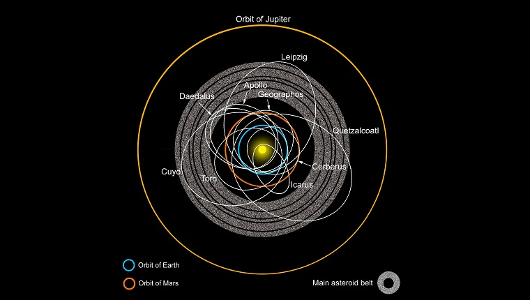 A diagram of the asteroid belt with Earth-crossing asteroids labeled.